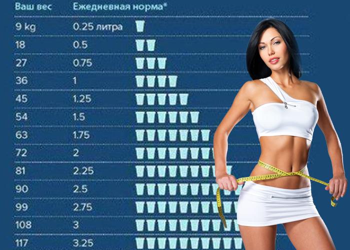 Суточная норма потребления воды