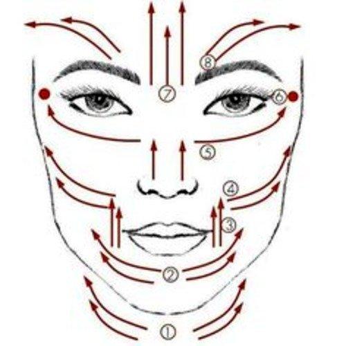 Линии массажа на лице